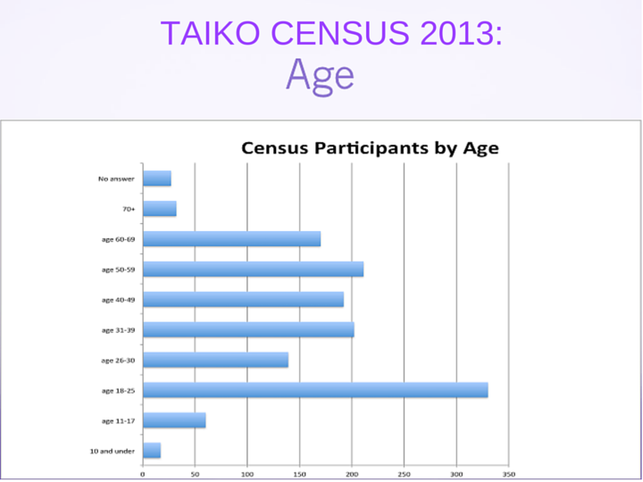 2013 Taiko Census