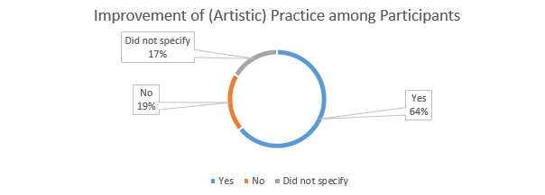 Figure 2: Percentage of respondents that reported improved practice over the course of NATC 2017