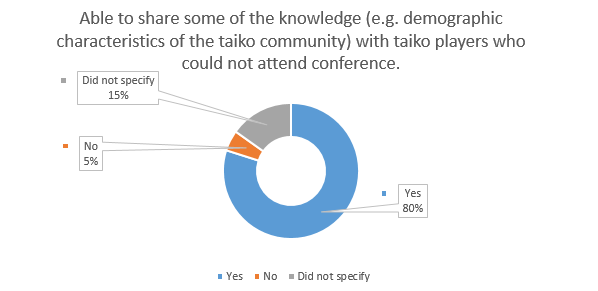 Figure 3: Percentage of respondents that felt able to share taiko knowledge gained at the conference.