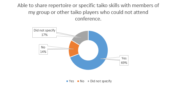 Figure 4: Percentage of respondents that felt able to share taiko skills and repertoire gained at the conference.